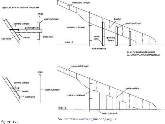ship construction structure part 35 638?cb=1428186602 ship construction (structure part)