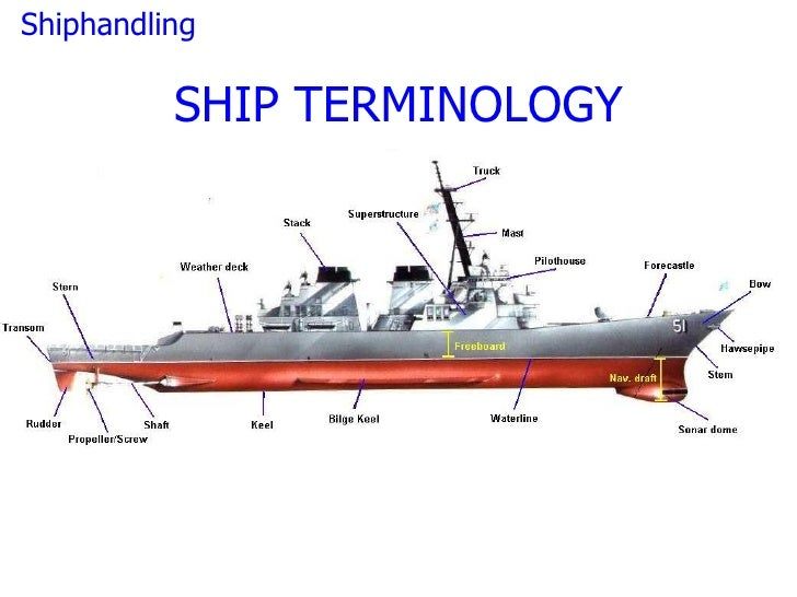 Ship Handling on boat construction diagram