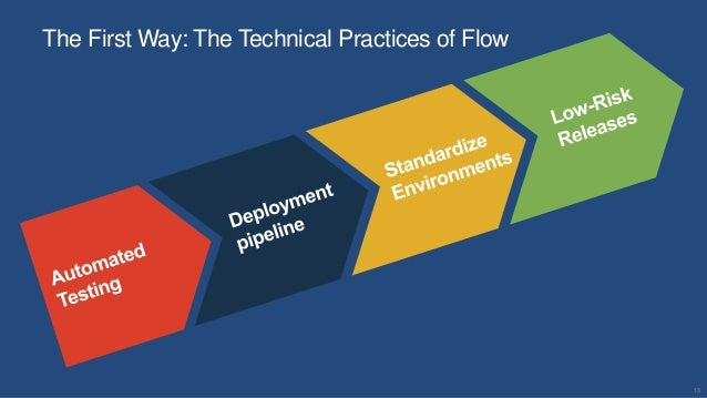 13 The First Way: The Technical Practices of Flow