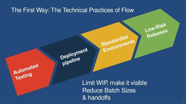 15 The First Way: The Technical Practices of Flow Limit WIP, make it visible Reduce Batch Sizes & handoffs