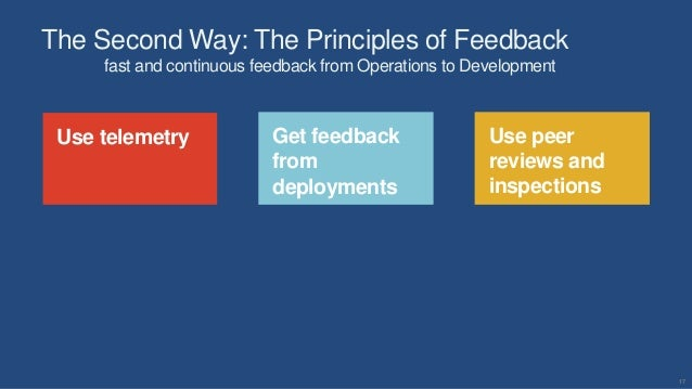 17 Use telemetry Use peer reviews and inspections Get feedback from deployments The Second Way: The Principles of Feedback...
