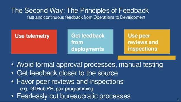20 Use telemetry Use peer reviews and inspections Get feedback from deployments The Second Way: The Principles of Feedback...