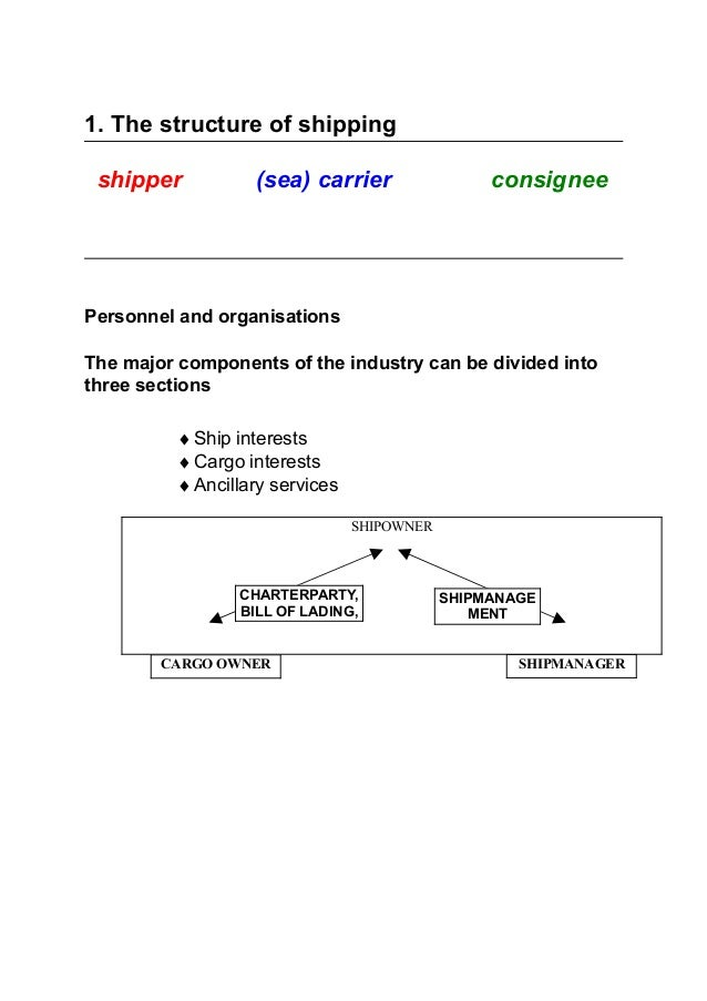 1. The structure of shipping shipper (sea) carrier consignee Personnel and organisations The major components of the indus...