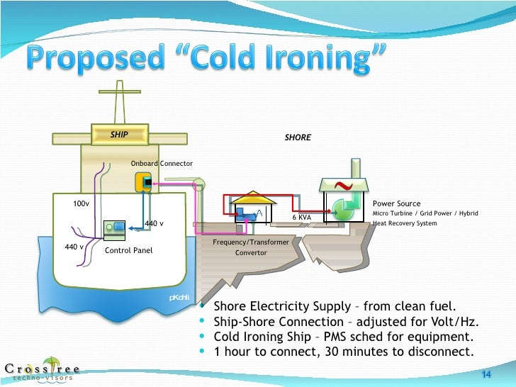 Cold Ironing Ships Alternative Maritime Power