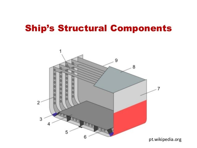 Ship's Structural Components 1pt.wikipedia.org