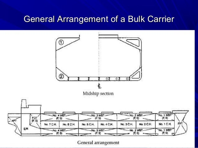 ship types information