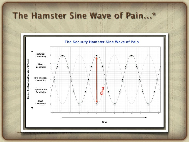 The Hamster Sine Wave of Pain...*                                                              The Security Hamster Sine W...