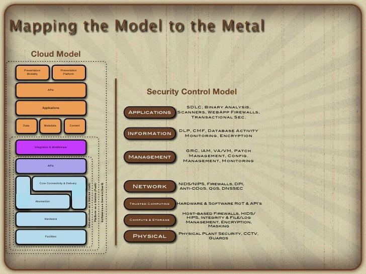 Mapping the Model to the Metal        Cloud Model Presentation                  Presentation   Modality                   ...