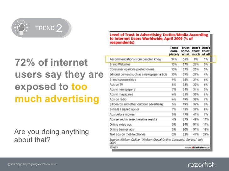 TREND<br />2<br />72% of internet users say they are exposed to too much advertising<br />Are you doing anything abo...