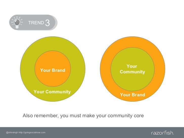 TREND<br />3<br />Your <br />Community<br />Your Brand<br />Your Community <br />Your Brand<br />Also remember, you ...