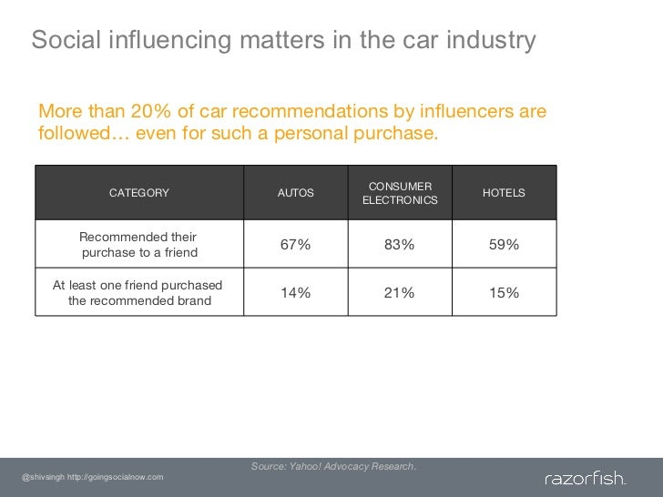 Social influencing matters in the car industry<br />More than 20% of car recommendations by influencers are followed… even...