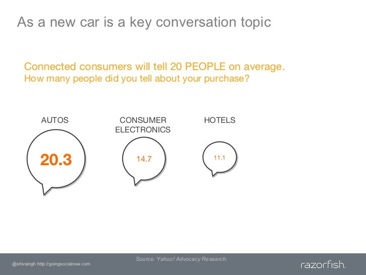 As a new car is a key conversation topic<br />Connected consumers will tell 20 PEOPLE on average.How many people did you t...