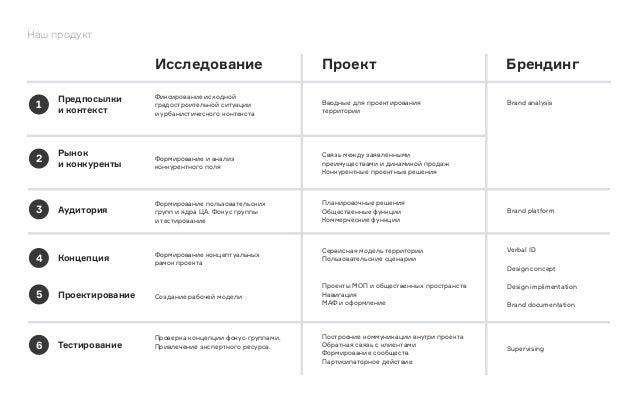 Концепции позиционирования бренда Проект для PSN Group Февраль 2015 КБ 23+ Содержание 1. Консорциум 2. Проект 3. Конкурен...