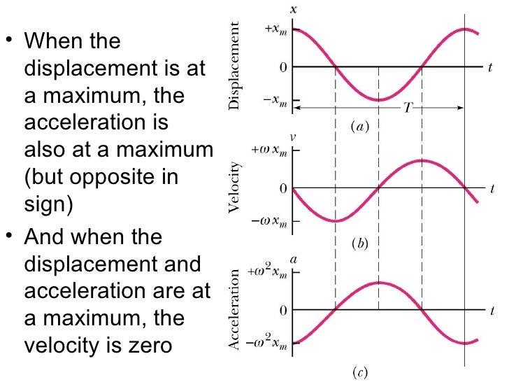simple harmonic motion problems pdf