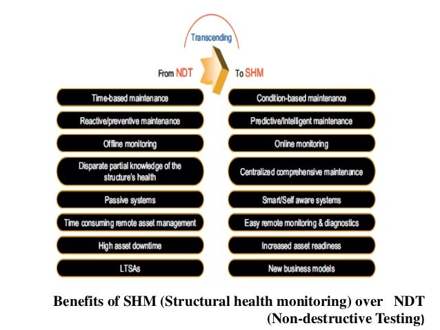 Advantages Of Internet Monitor System : Shm structural health monitoring