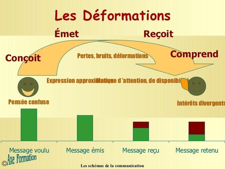 shmas-de-la-communication-interpersonnel
