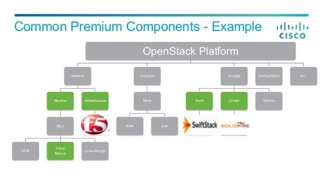 Openstack Deployment In The Enterprise