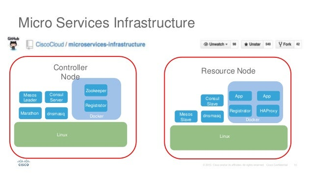 Devnet 1139 microservices case study for Consul dns docker