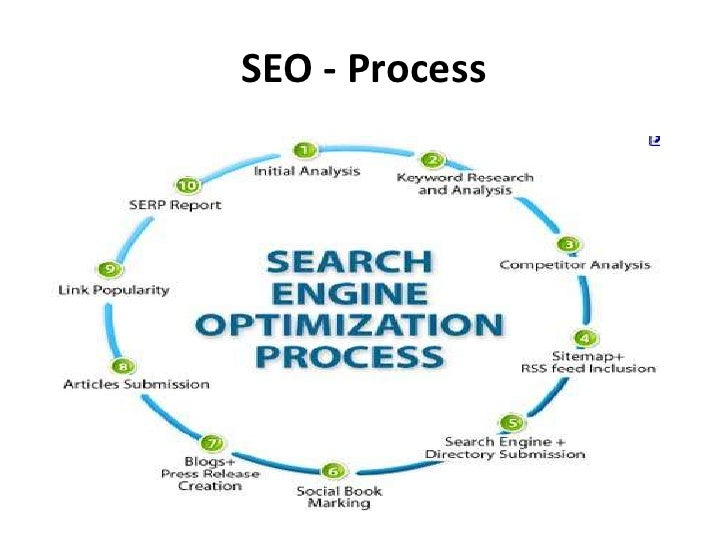On Page OptimizationOn page optimization is one of the veryfirst step of SEO which every webmastershould look into. If you...