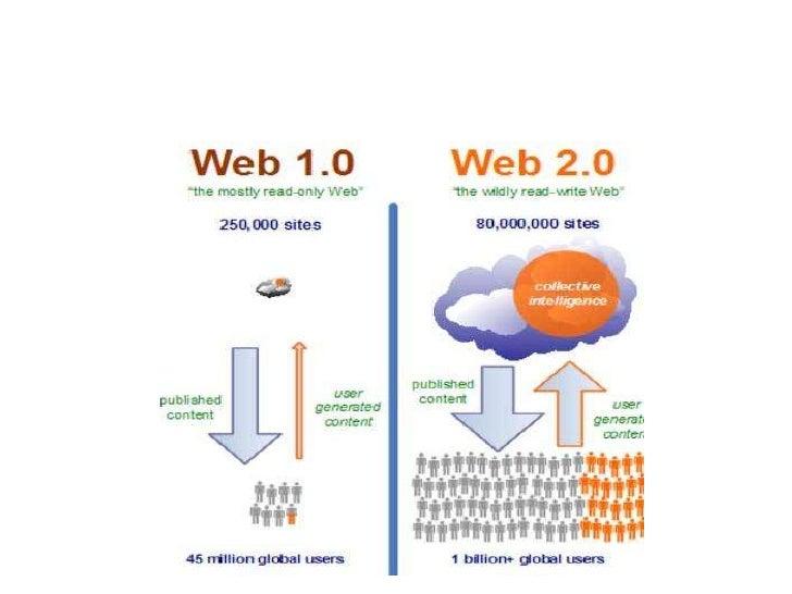 Blog MarketingBlog marketing is process ofpromoting a Business via Blogs.Using Tools – Wordpress ,Blogger , Typepad etc.