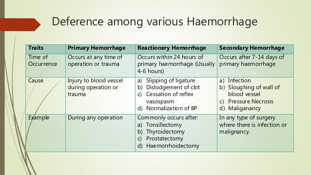 Deference among various Haemorrhage Traits Primary Hemorrhage Reactionery Hemorrhage Secondary Hemorrhage Time of Occurren...