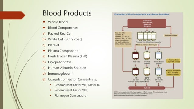 Blood Products  Whole Blood  Blood Components: a) Packed Red Cell b) White Cell (Buffy coat) c) Platelet  Plasma Compon...