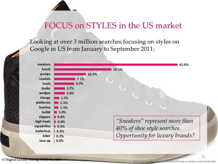 Athletic Shoe Industry Market Size