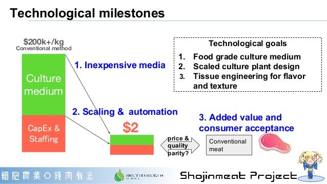 Technological milestones 1. Inexpensive media 2. Scaling & automation CapEx & Staffing Culture medium $200k+/kg Convention...