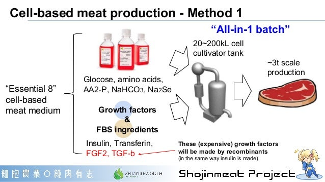 Cell-based meat production - Method 1 Glocose, amino acids, AA2-P, NaHCO3, Na2Se These (expensive) growth factors will be ...