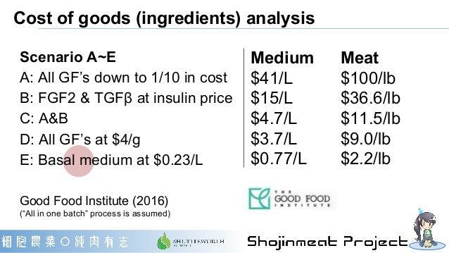 Cost of goods (ingredients) analysis Medium Meat $41/L $100/lb $15/L $36.6/lb $4.7/L $11.5/lb $3.7/L $9.0/lb $0.77/L $2.2/...