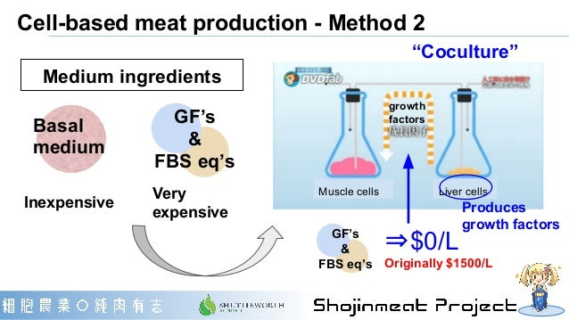 Cell-based meat production - Method 2 ⇒$0/L Originally $1500/L Produces growth factors Muscle cells Liver cells growth fac...