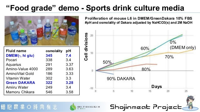 """Food grade"" demo - Sports drink culture media 90% DAKARA 80% 70% 60% 0% (DMEM only) 50% DaysCelldivisions Proliferation o..."