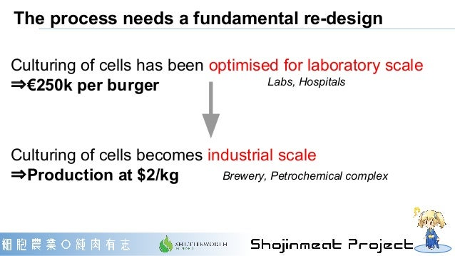 The process needs a fundamental re-design Labs, Hospitals Brewery, Petrochemical complex Culturing of cells has been optim...
