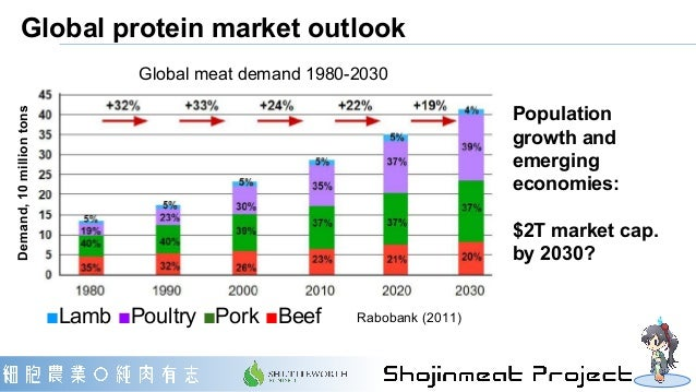 Global protein market outlook Population growth and emerging economies: $2T market cap. by 2030? Global meat demand 1980-2...
