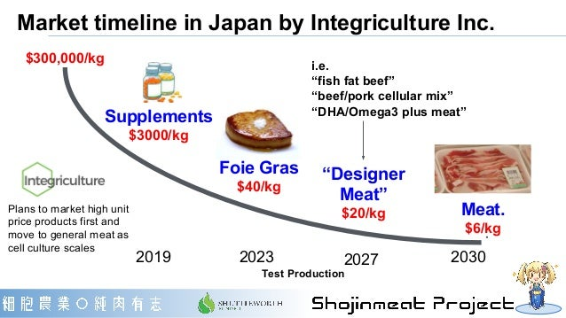 Market timeline in Japan by Integriculture Inc. Plans to market high unit price products first and move to general meat as...