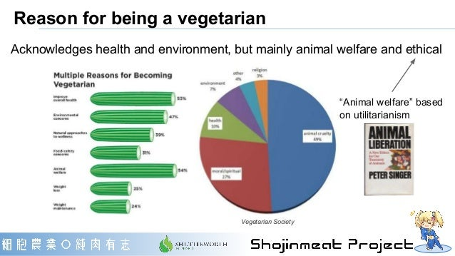 """Acknowledges health and environment, but mainly animal welfare and ethical """"Animal welfare"""" based on utilitarianism Reason..."""