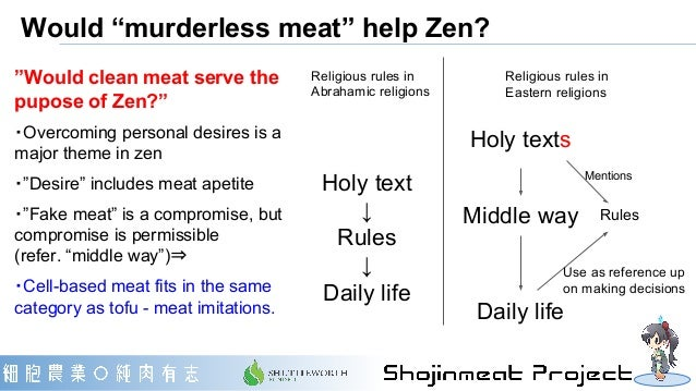 """Would """"murderless meat"""" help Zen? Holy text ↓ Rules ↓ Daily life Religious rules in Abrahamic religions RulesMiddle way Da..."""