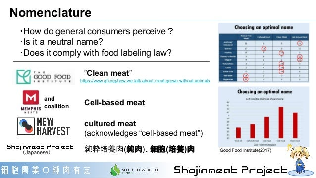 """Nomenclature """"Clean meat"""" cultured meat (acknowledges """"cell-based meat"""") Cell-based meat and coalition 純粋培養肉(純肉)、細胞(培養)肉 ・..."""