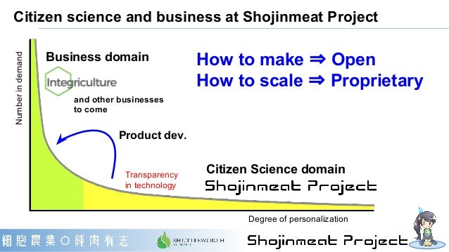 Citizen science and business at Shojinmeat Project How to make ⇒ Open How to scale ⇒ Proprietary Numberindemand Degree of ...