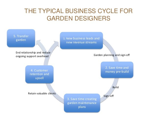 1. New business leads and new revenue streams 2. Save time and money pre-build 3. Save time creating garden maintenance pl...