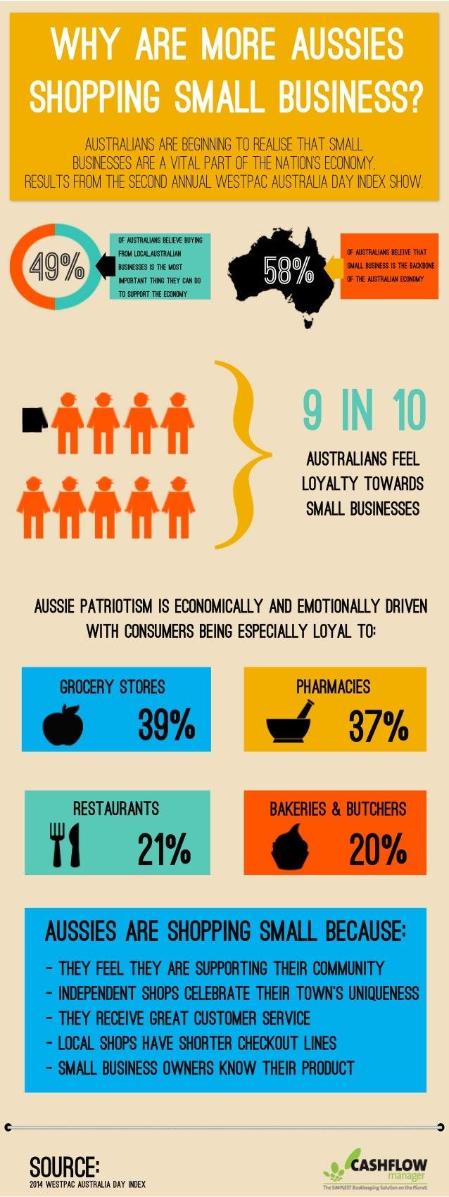 Australiansarebeginningtorealisethatsmall businessesareavitalpartofthenation'seconomy, resultsfromthesecondannualwestpacAu...