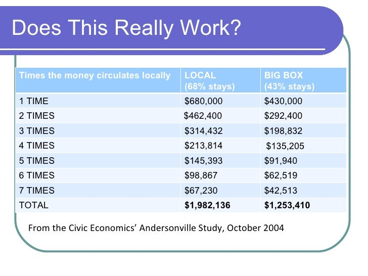 Does This Really Work? <ul><li>From the Civic Economics' Andersonville Study, October 2004 </li></ul>Times the money circu...
