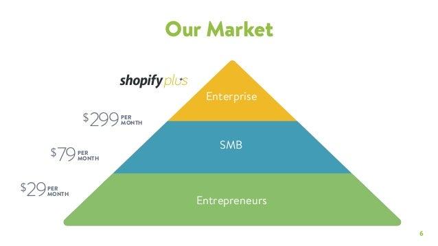 shopify investor deck