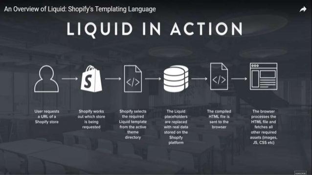 Shopify an e commerce ppt 6 liquids file extension toneelgroepblik Choice Image