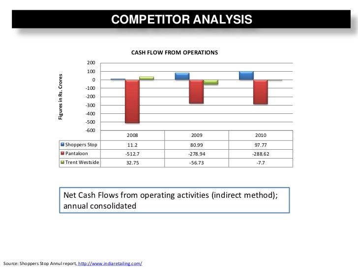Retail Analysis: Shoppers Stop