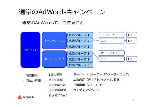 商品リスト広告(PLA)勉強会