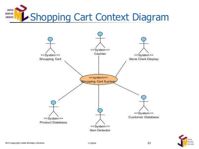 analysis of a shopping expedition part i rh slideshare net shopping cart entity relationship diagram shopping cart uml diagram