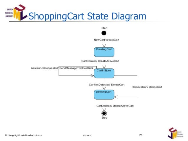 analysis of online shop systems Systems analysis – what, why and how edward a beimborn  systems analysis: systems analysis is then simply the analysis of a system, or it can be.