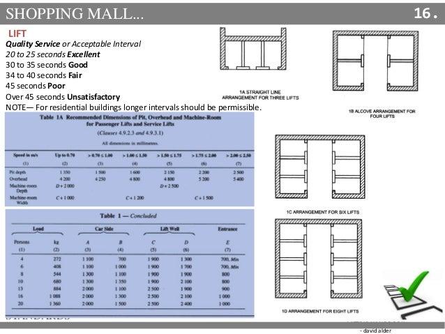 Safe Lifts | Home Elevators Design - Lift Company | Platform Lifts