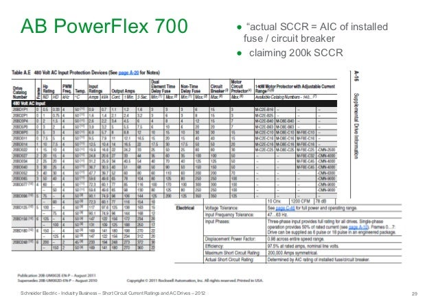 Short-Circuit Current Ratings and AC Drives